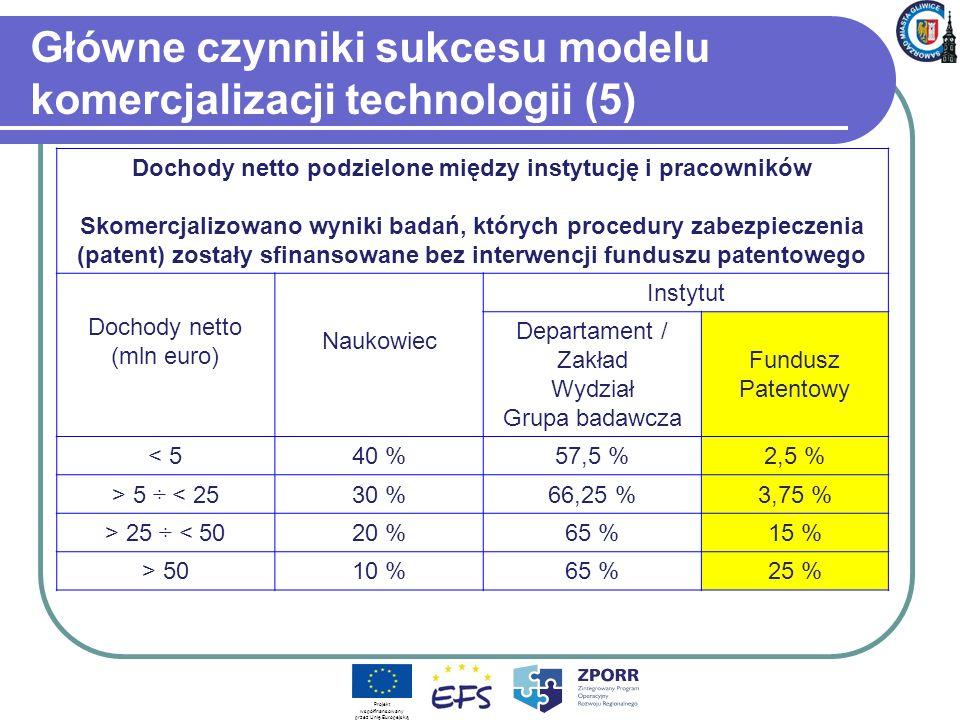 Główne czynniki sukcesu modelu komercjalizacji technologii (5)