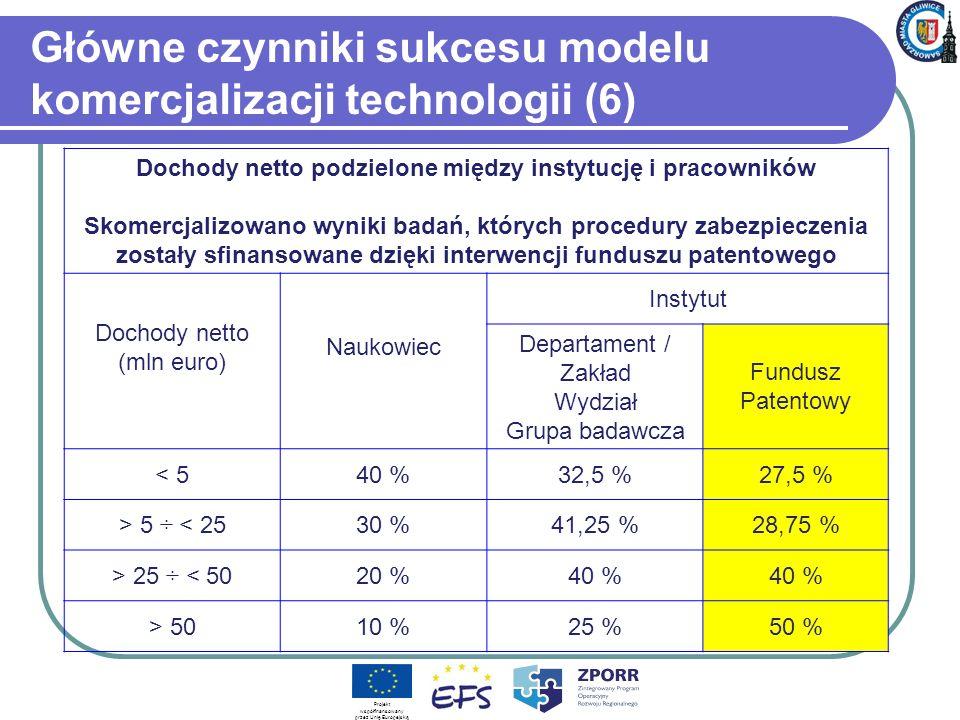 Główne czynniki sukcesu modelu komercjalizacji technologii (6)