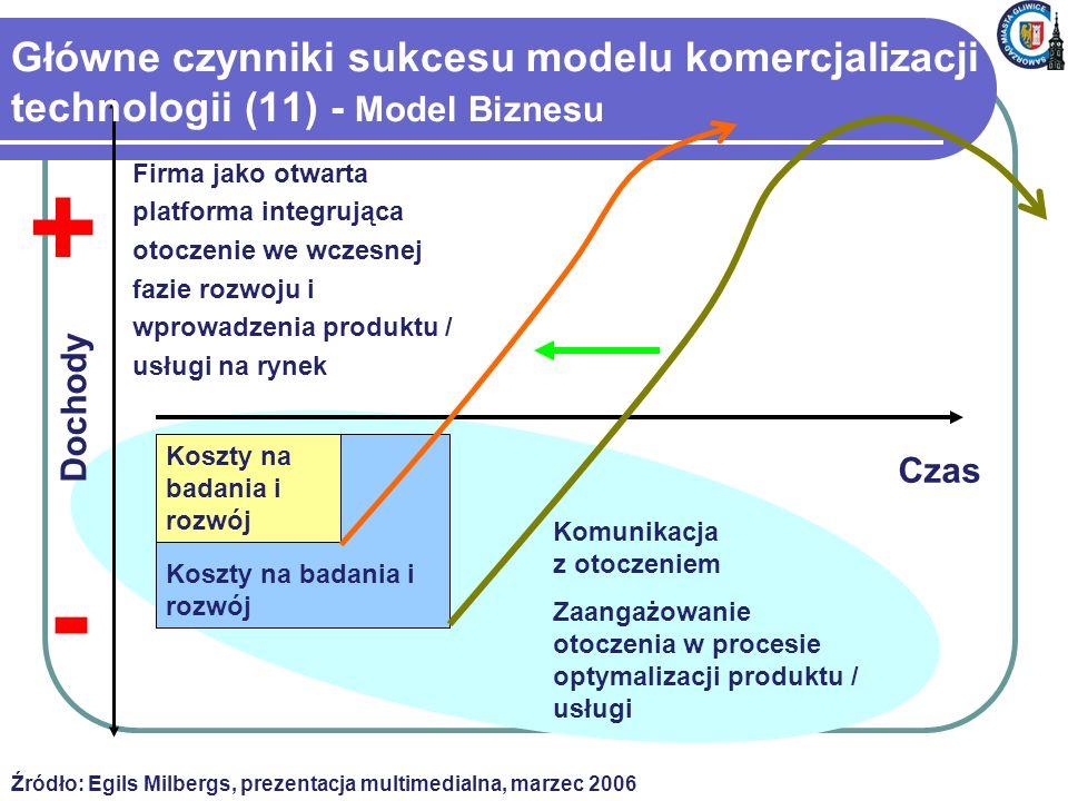 Główne czynniki sukcesu modelu komercjalizacji technologii (11) - Model Biznesu