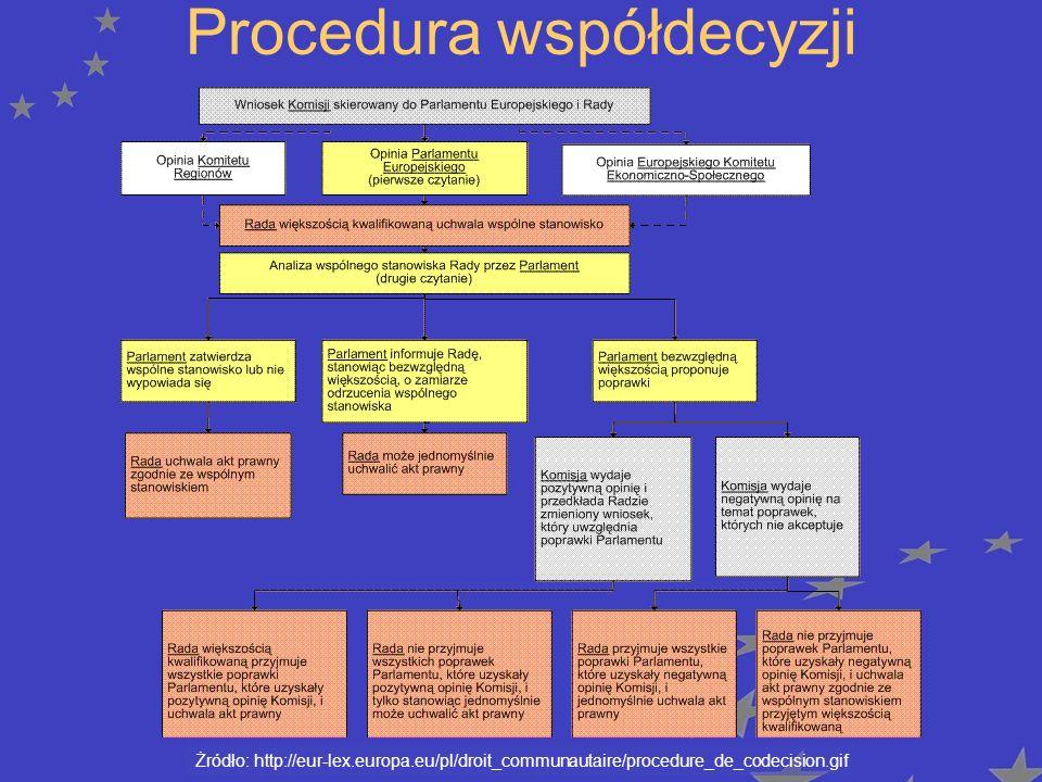Procedura współdecyzji
