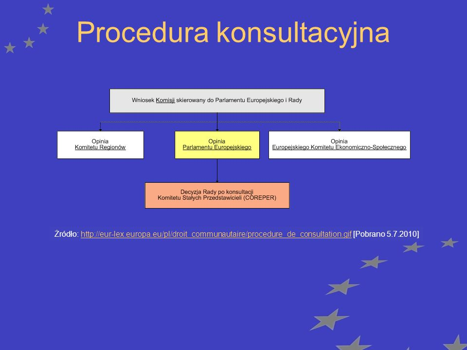 Procedura konsultacyjna