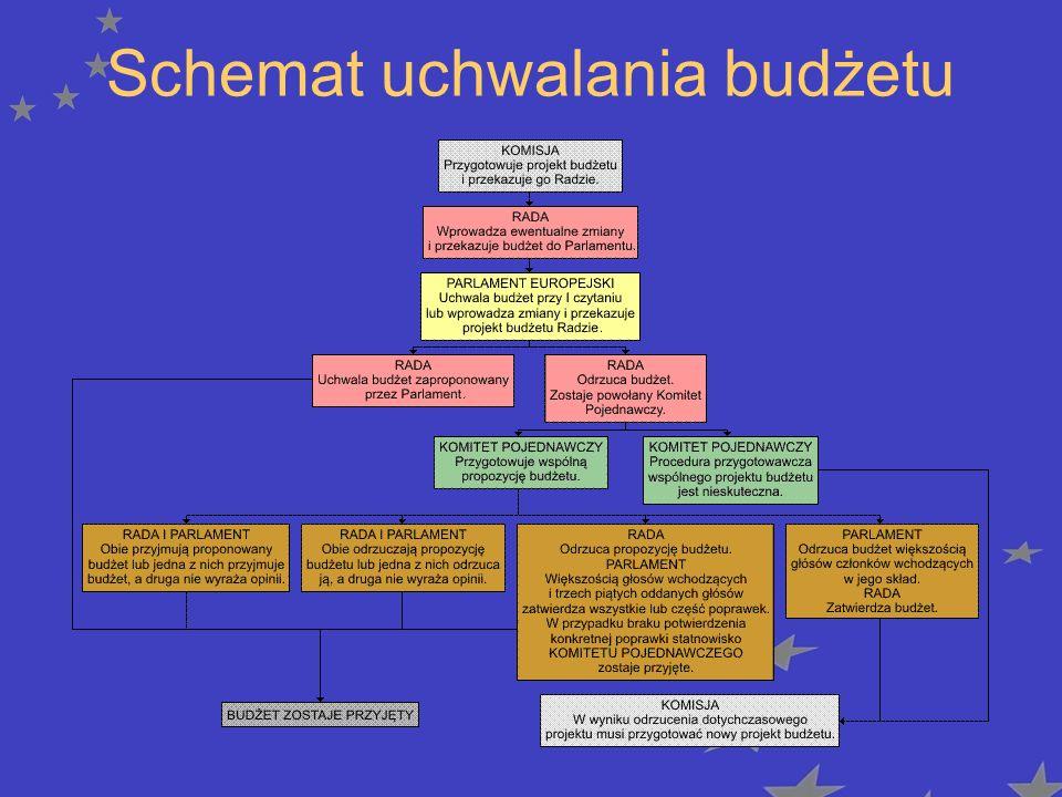 Schemat uchwalania budżetu