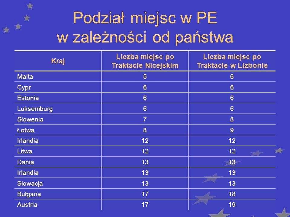 Podział miejsc w PE w zależności od państwa