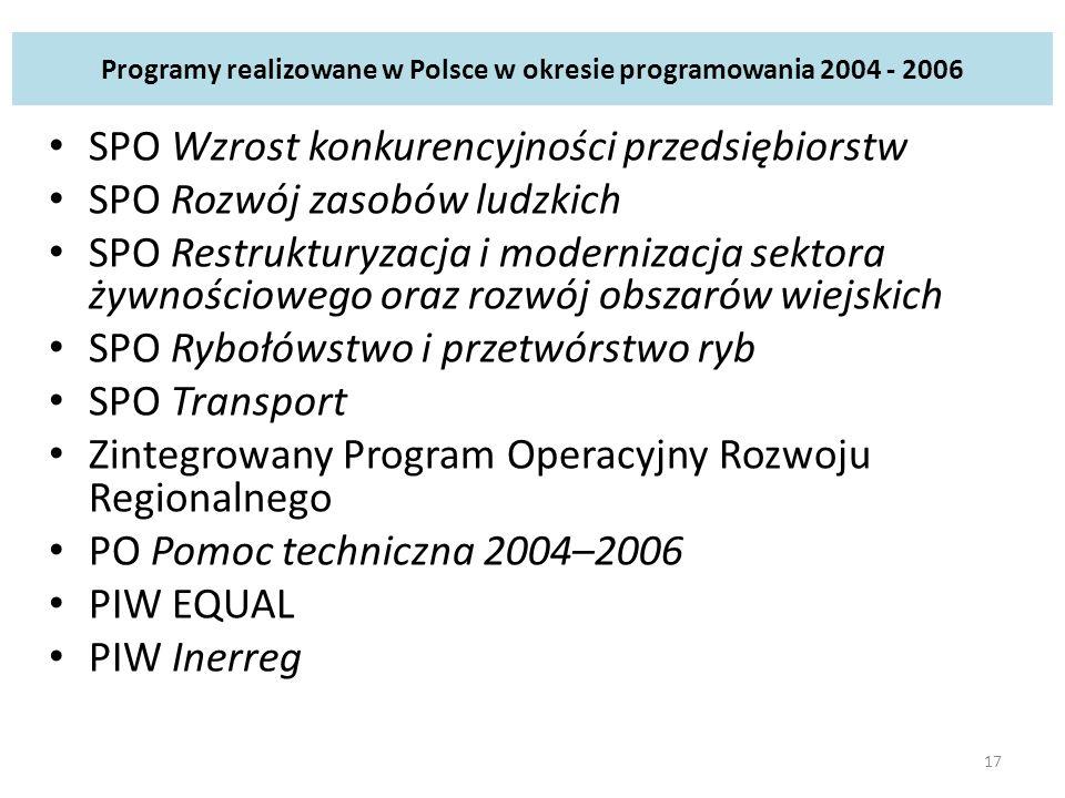 Programy realizowane w Polsce w okresie programowania 2004 - 2006