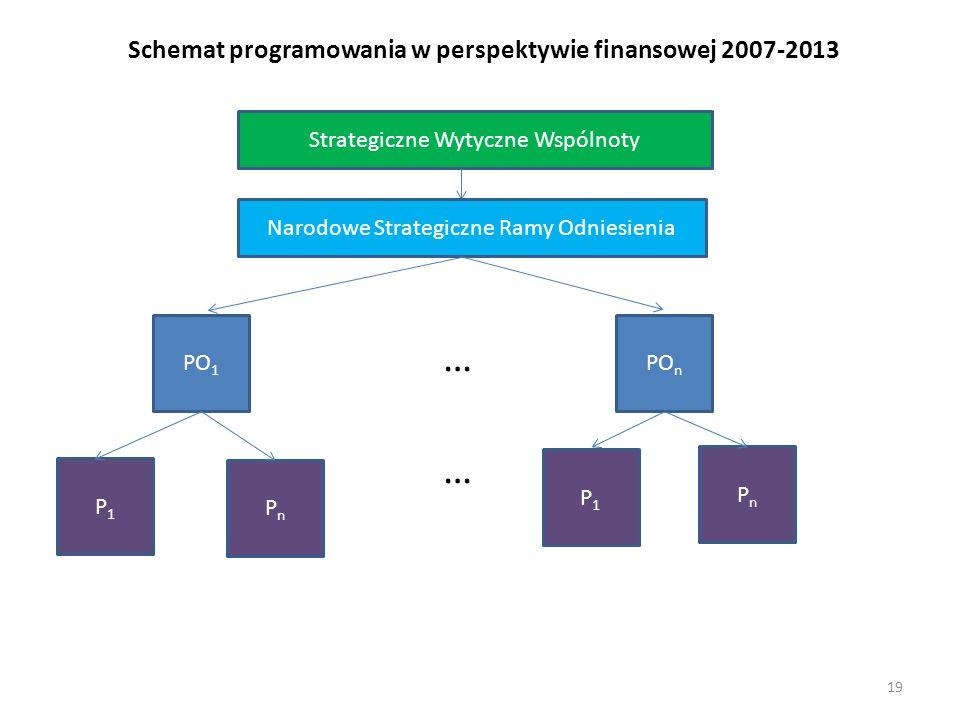 Schemat programowania w perspektywie finansowej 2007-2013