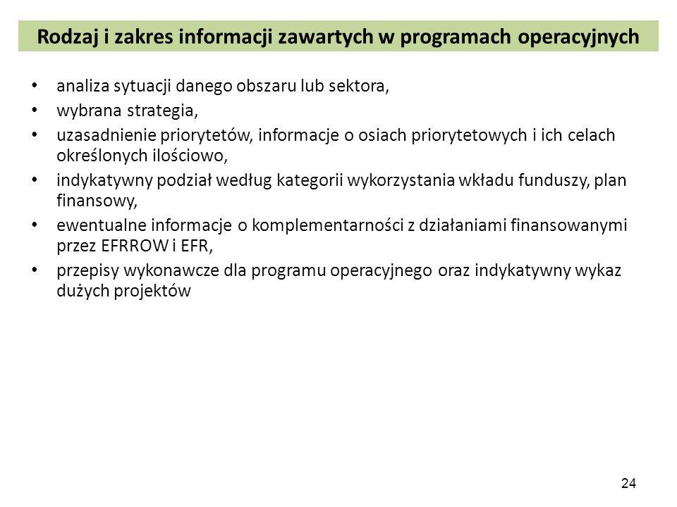 Rodzaj i zakres informacji zawartych w programach operacyjnych