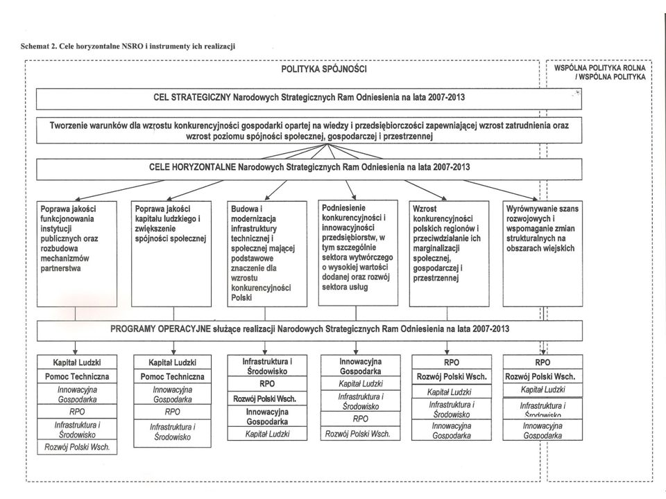 Cele horyzontalne NSRO i instrumenty ich realizacji