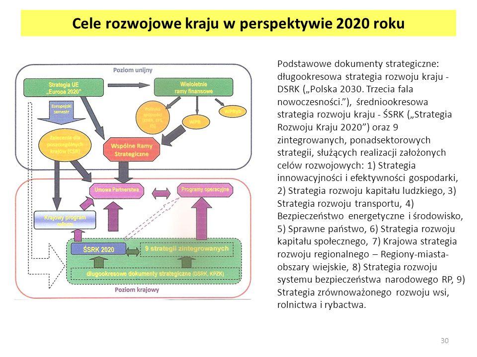 Cele rozwojowe kraju w perspektywie 2020 roku