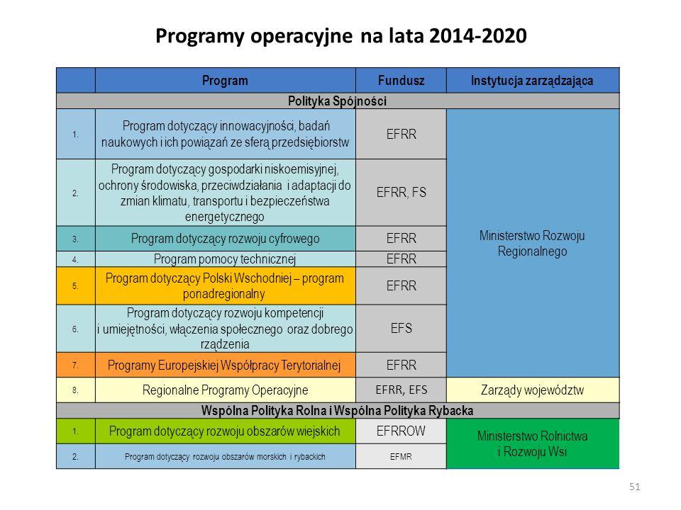 Programy operacyjne na lata 2014-2020