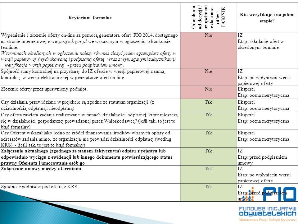 Odwołania od decyzji / uzupełnienie dokume-ntów - TAK/NIE