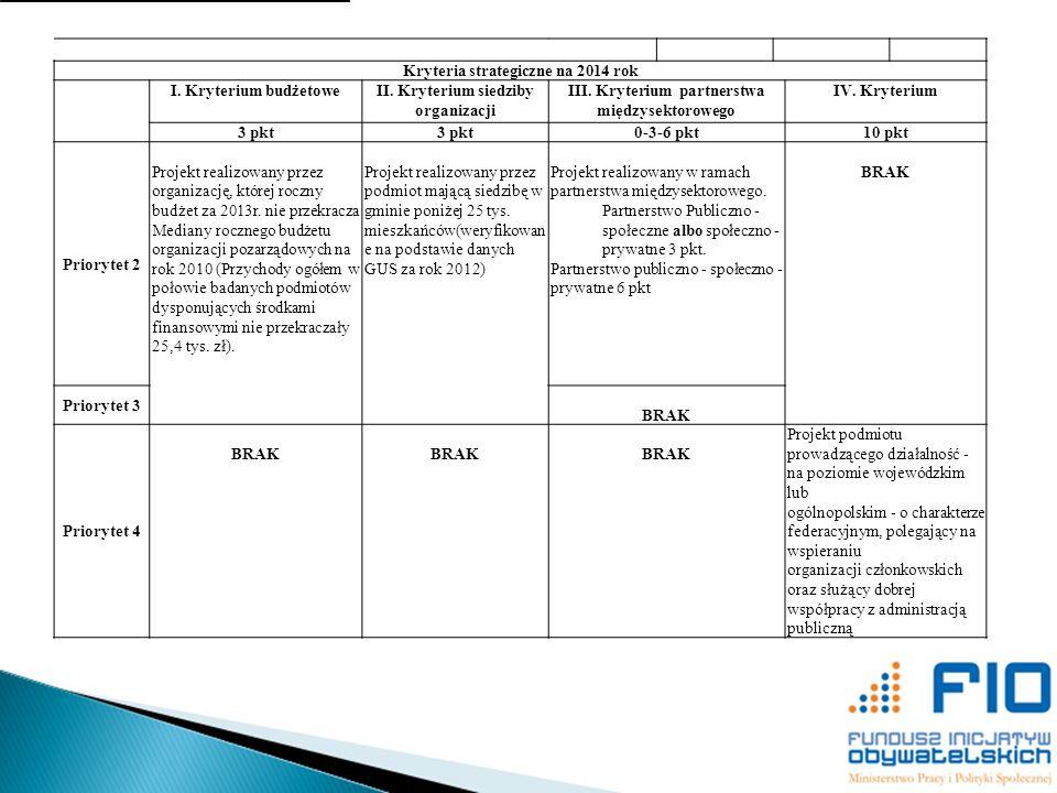 Kryteria strategiczne na 2014 rok I. Kryterium budżetowe
