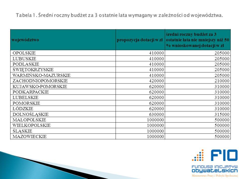 Tabela 1. Średni roczny budżet za 3 ostatnie lata wymagany w zależności od województwa.