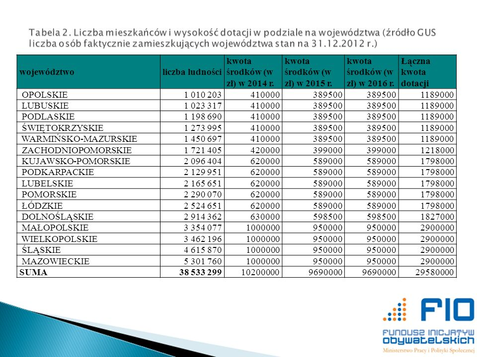 Tabela 2. Liczba mieszkańców i wysokość dotacji w podziale na województwa (źródło GUS liczba osób faktycznie zamieszkujących województwa stan na 31.12.2012 r.)