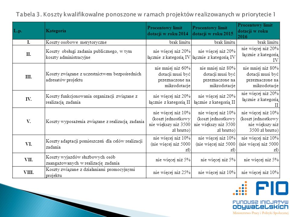 Tabela 3. Koszty kwalifikowalne ponoszone w ramach projektów realizowanych w priorytecie 1