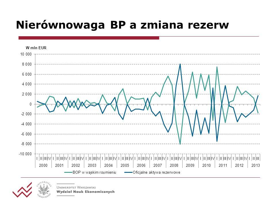 Nierównowaga BP a zmiana rezerw
