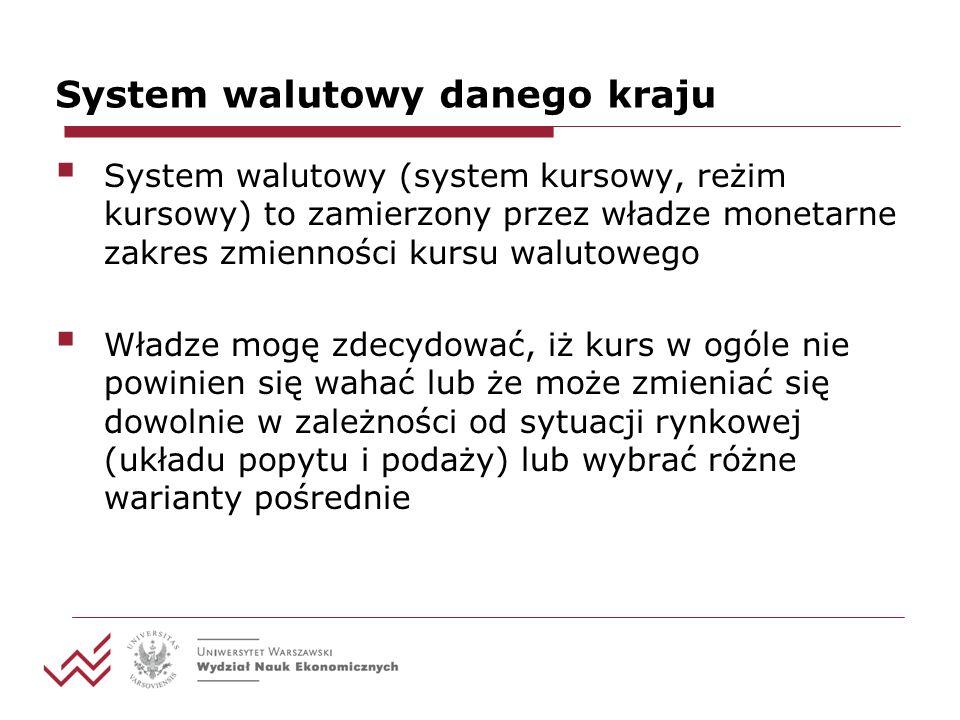 System walutowy danego kraju