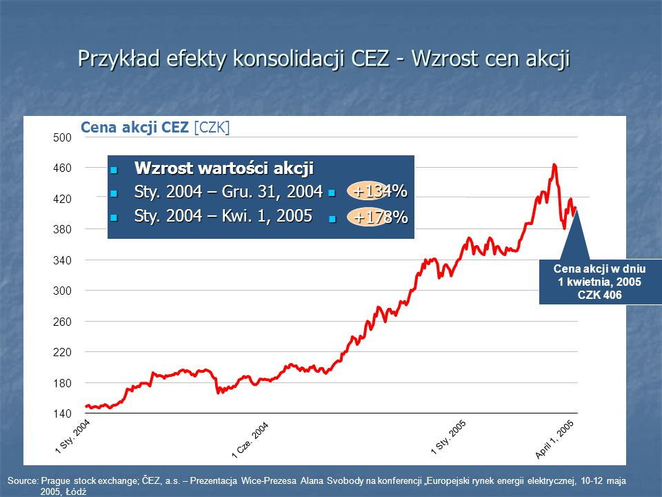 Przykład efekty konsolidacji CEZ - Wzrost cen akcji