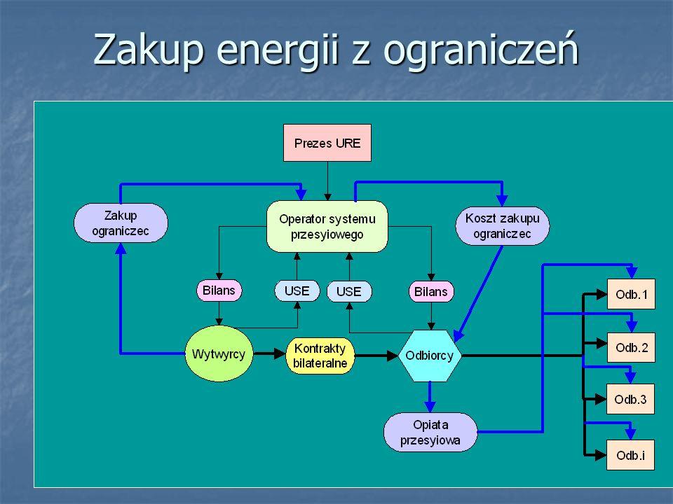 Zakup energii z ograniczeń