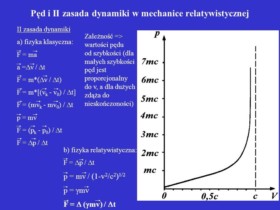 Pęd i II zasada dynamiki w mechanice relatywistycznej