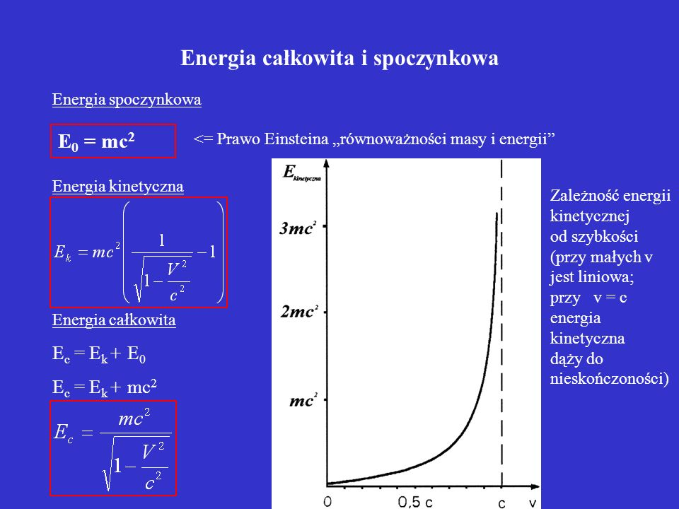 Energia całkowita i spoczynkowa