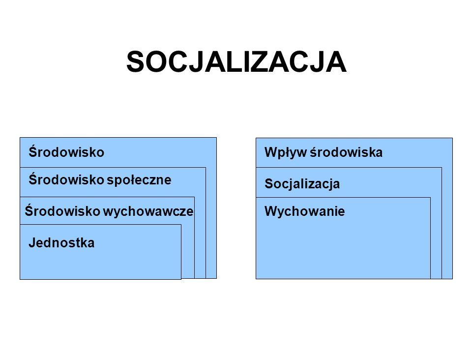 SOCJALIZACJA Środowisko Wpływ środowiska Środowisko społeczne