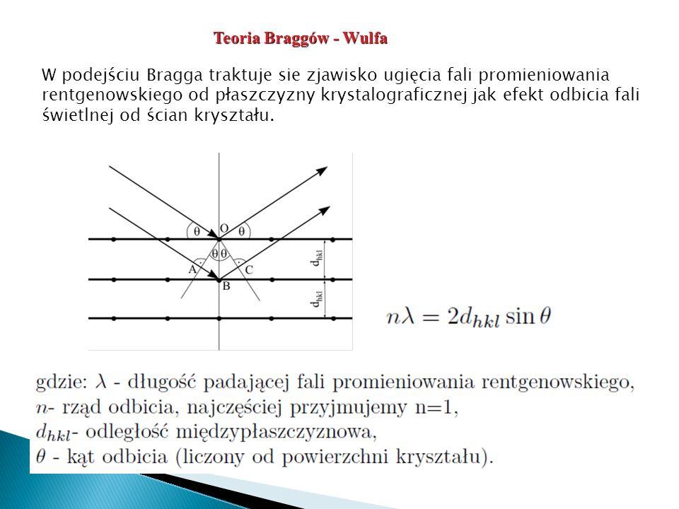 Teoria Braggów - Wulfa