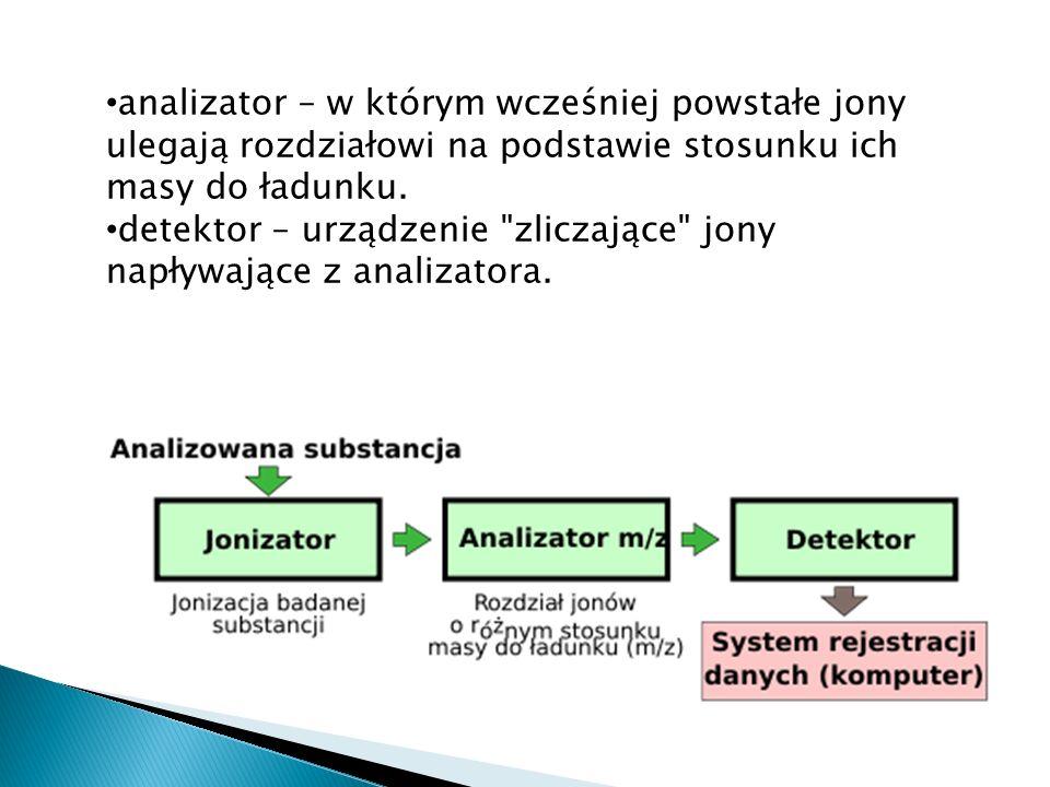 analizator – w którym wcześniej powstałe jony ulegają rozdziałowi na podstawie stosunku ich masy do ładunku.