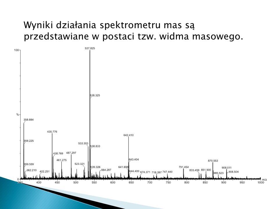 Wyniki działania spektrometru mas są przedstawiane w postaci tzw