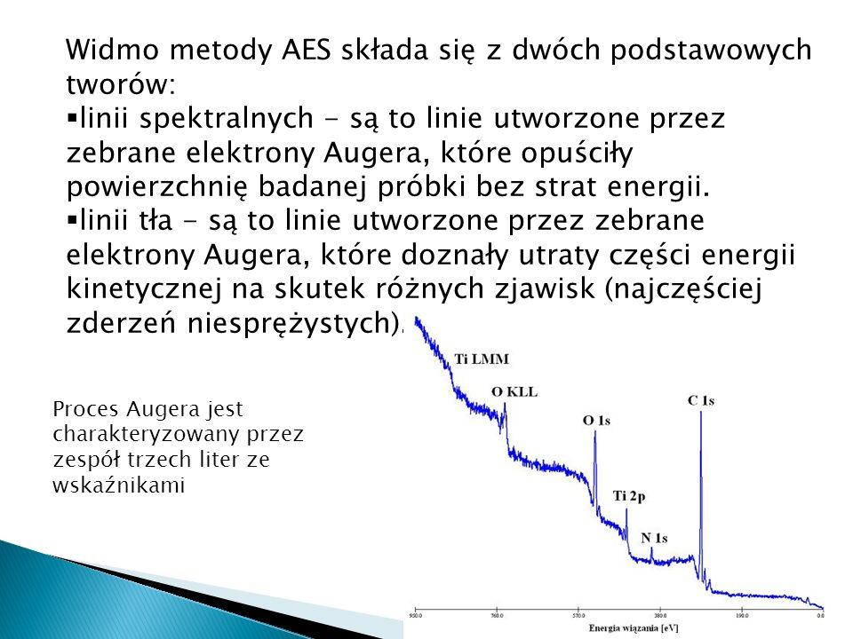 Widmo metody AES składa się z dwóch podstawowych tworów: