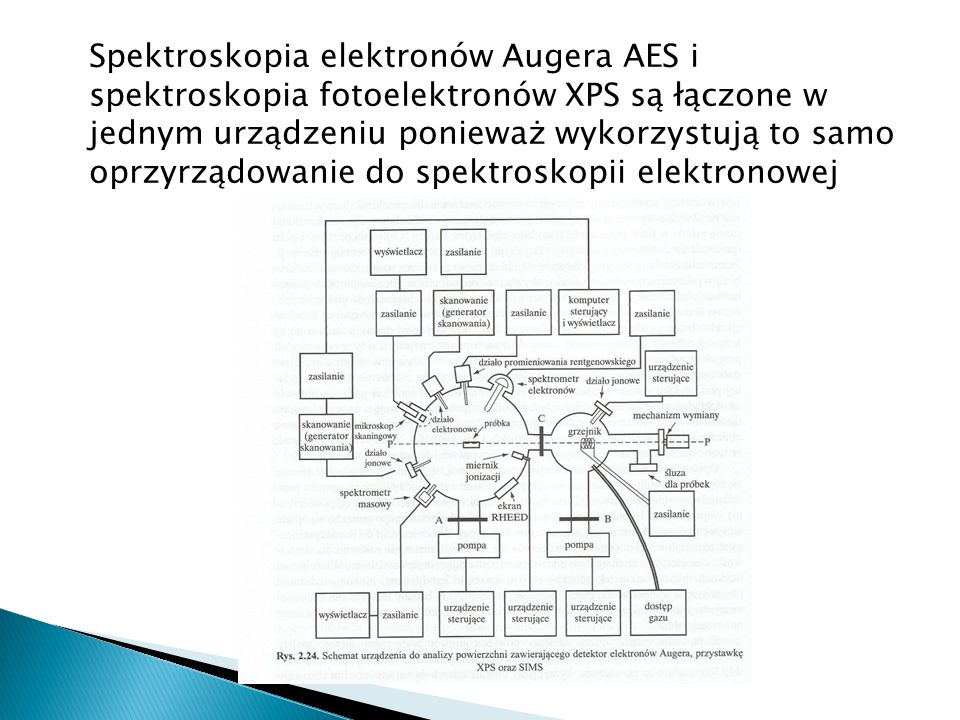 Spektroskopia elektronów Augera AES i spektroskopia fotoelektronów XPS są łączone w jednym urządzeniu ponieważ wykorzystują to samo oprzyrządowanie do spektroskopii elektronowej