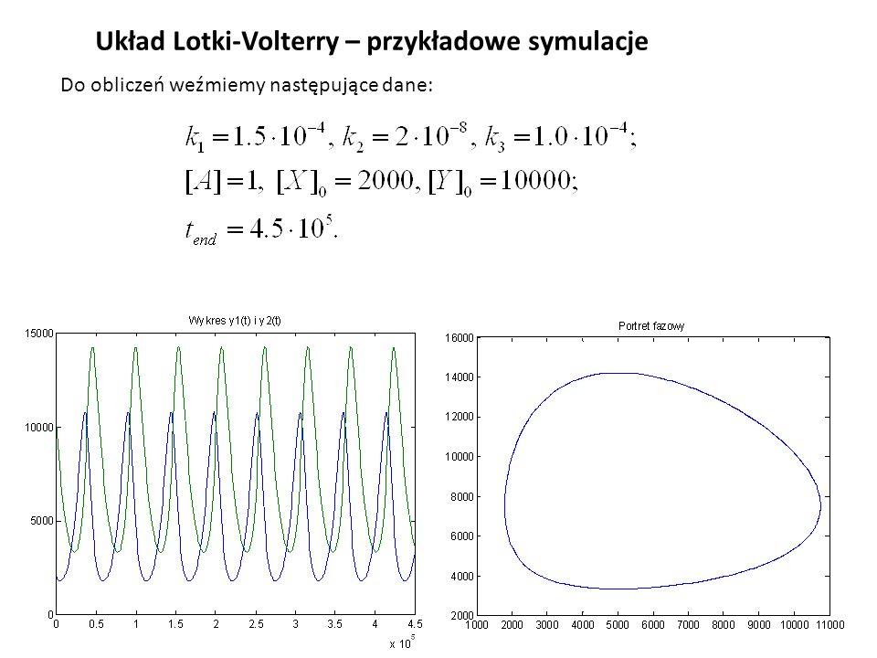 Układ Lotki-Volterry – przykładowe symulacje