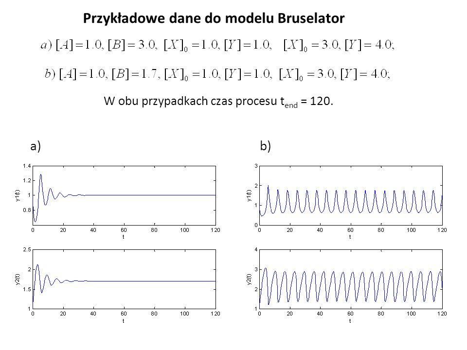 Przykładowe dane do modelu Bruselator
