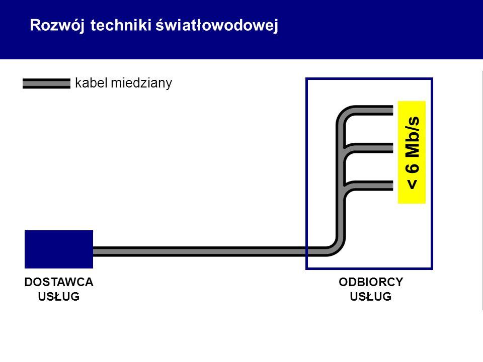 < 6 Mb/s Rozwój techniki światłowodowej kabel miedziany DOSTAWCA