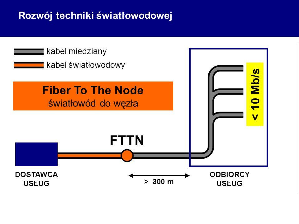 FTTN < 10 Mb/s Fiber To The Node Rozwój techniki światłowodowej