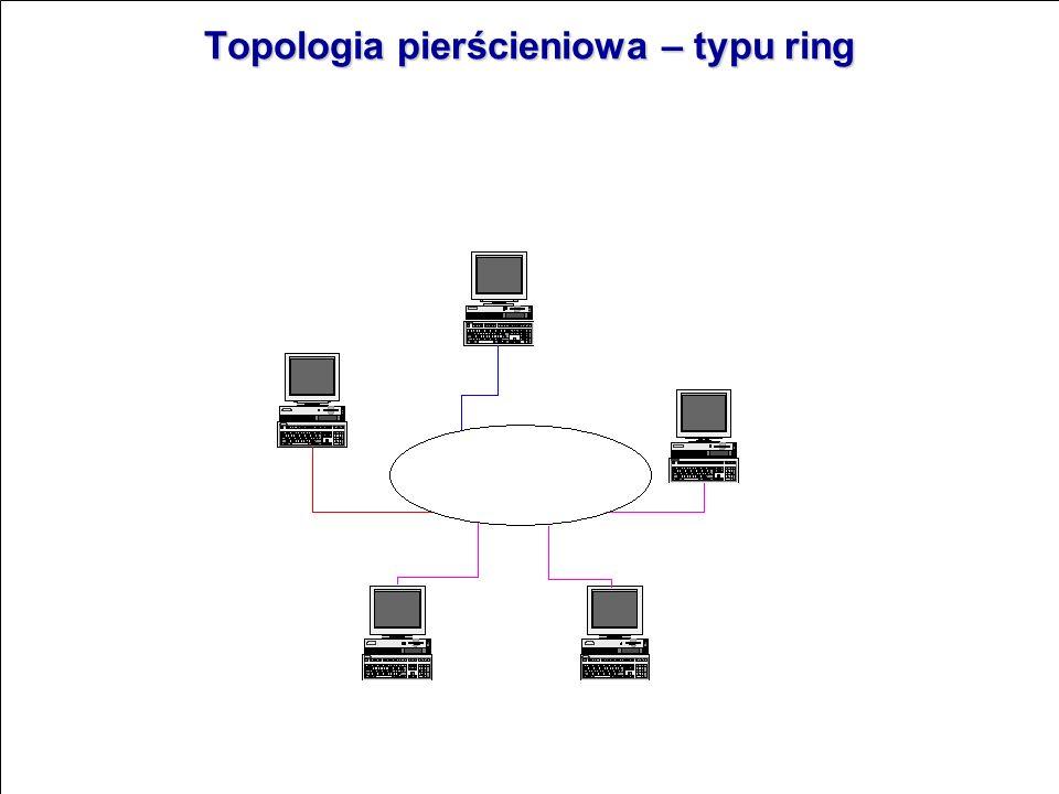 Topologia pierścieniowa – typu ring