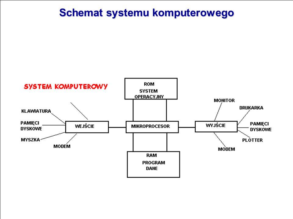 Schemat systemu komputerowego