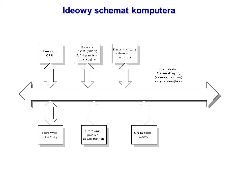 Ideowy schemat komputera