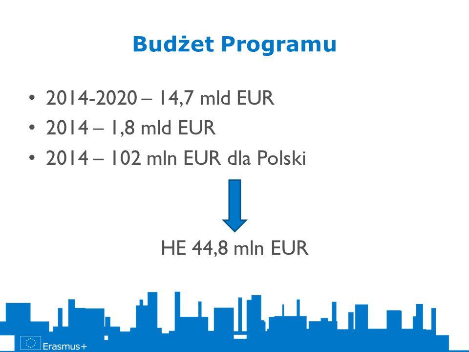Budżet Programu 2014-2020 – 14,7 mld EUR. 2014 – 1,8 mld EUR.