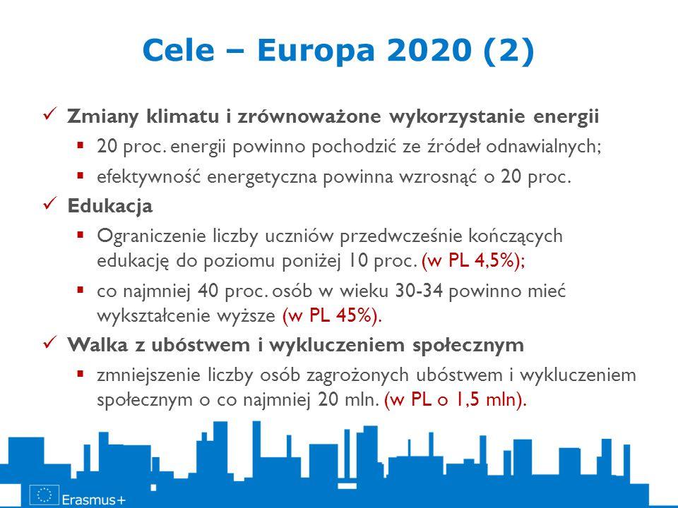 Cele – Europa 2020 (2) Zmiany klimatu i zrównoważone wykorzystanie energii. 20 proc. energii powinno pochodzić ze źródeł odnawialnych;