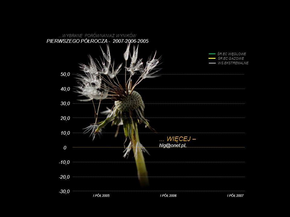...WYBRANE PORÓWNANIAZ WYNIKÓW PIERWSZEGO PÓŁROCZA - 2007-2006-2005