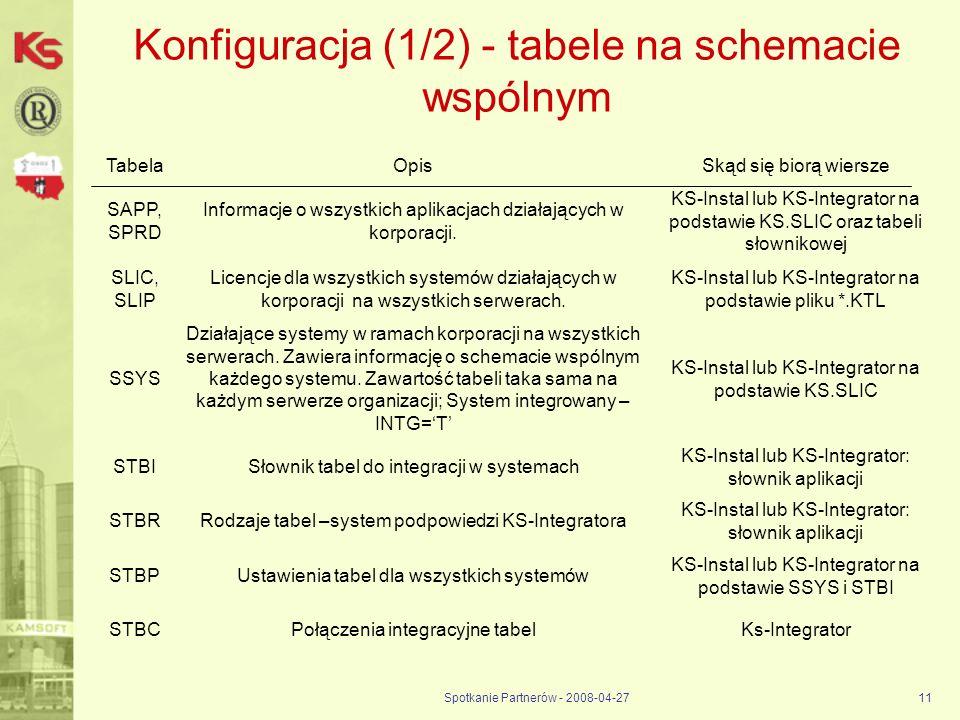 Konfiguracja (1/2) - tabele na schemacie wspólnym
