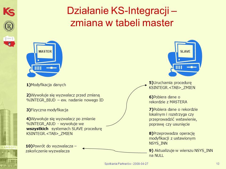 Działanie KS-Integracji – zmiana w tabeli master