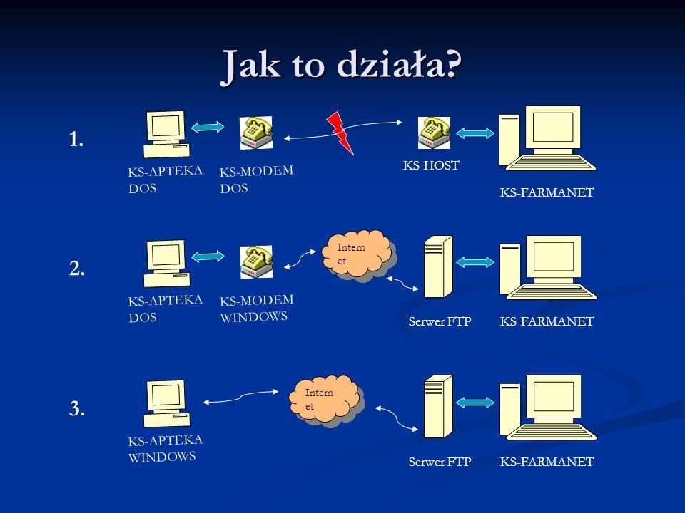 Jak to działa 1. 2. 3. KS-HOST KS-APTEKA DOS KS-MODEM DOS KS-FARMANET
