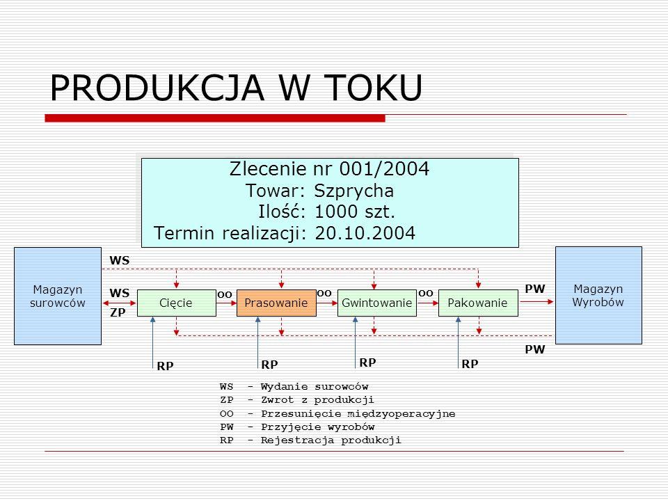 PRODUKCJA W TOKU Zlecenie nr 001/2004 Towar: Szprycha Ilość: 1000 szt.