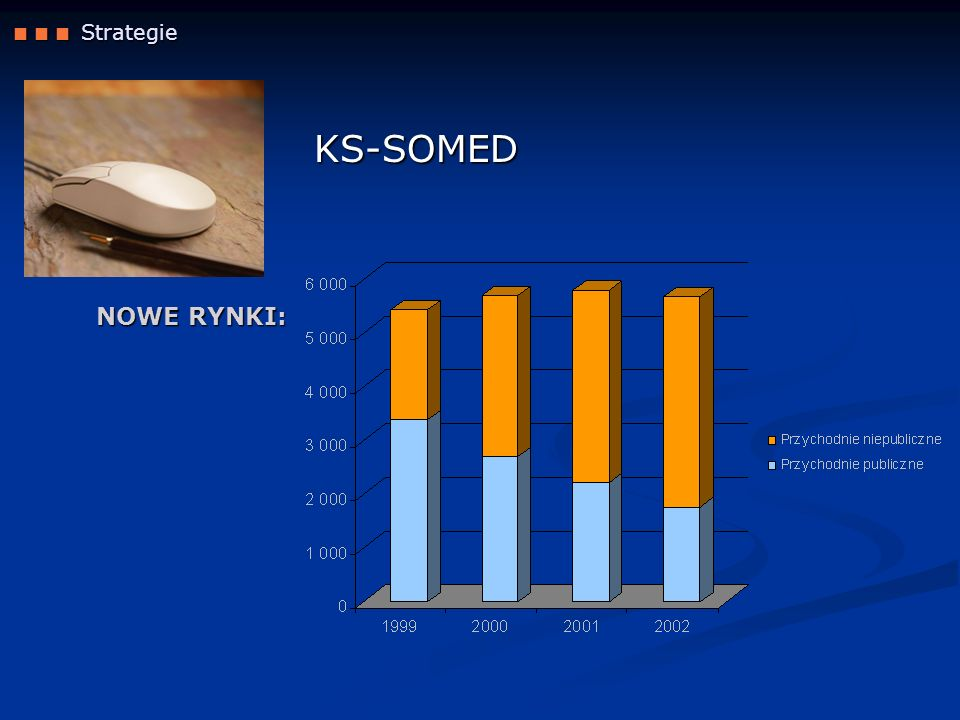  Strategie KS-SOMED NOWE RYNKI: