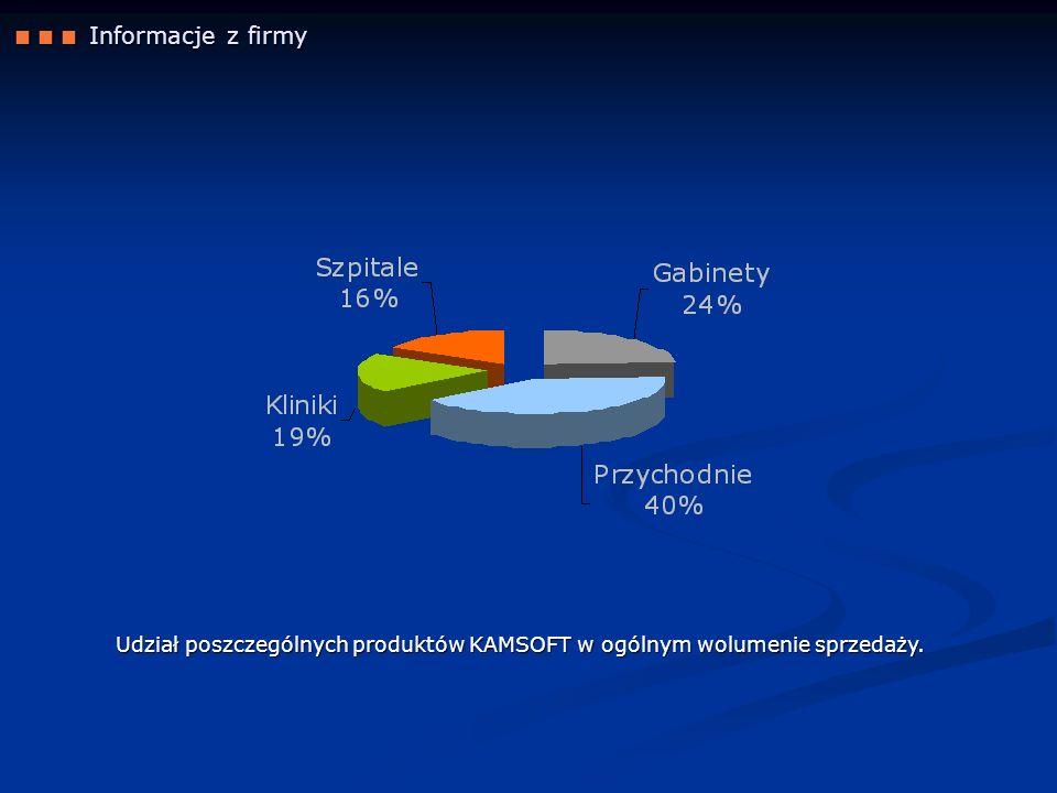 Udział poszczególnych produktów KAMSOFT w ogólnym wolumenie sprzedaży.
