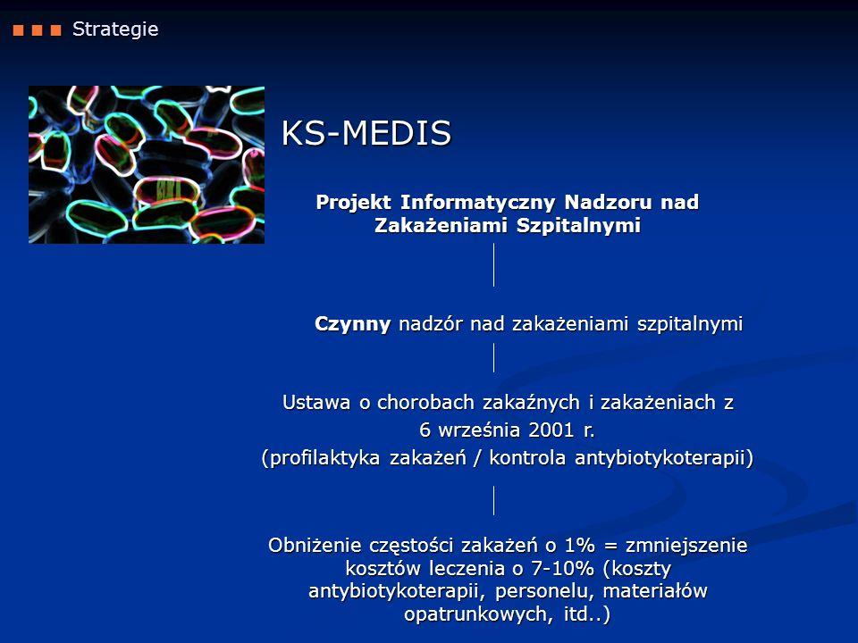 Projekt Informatyczny Nadzoru nad Zakażeniami Szpitalnymi
