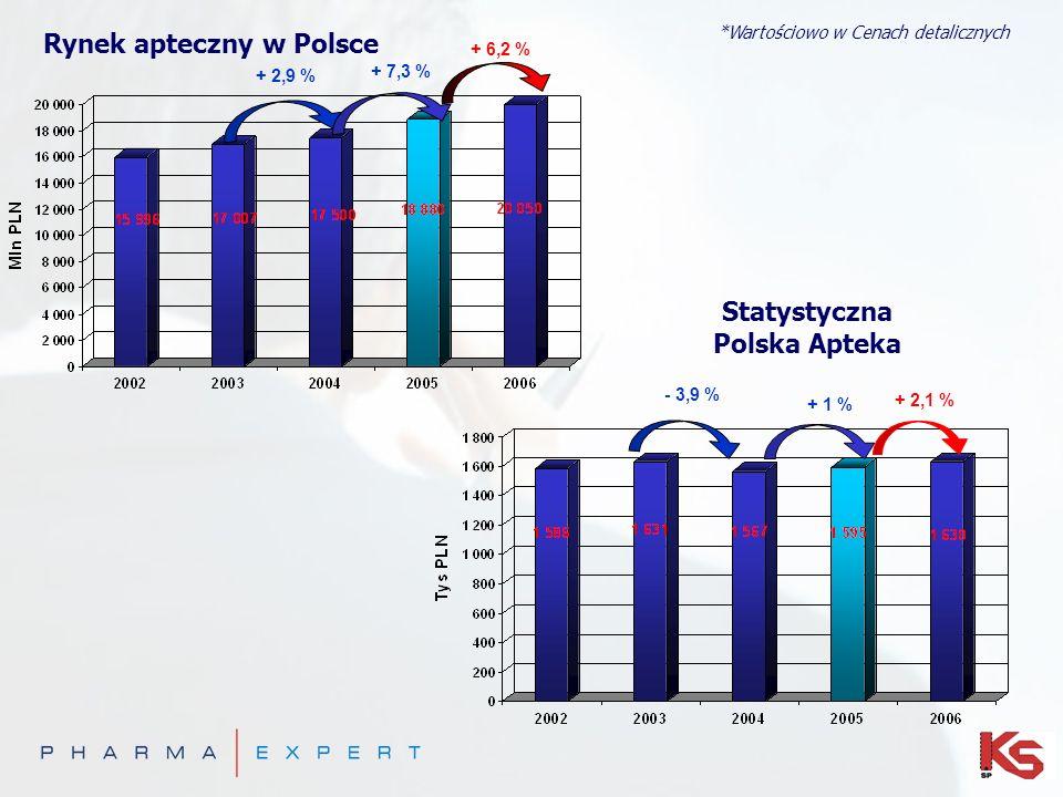 Rynek apteczny w Polsce Statystyczna Polska Apteka