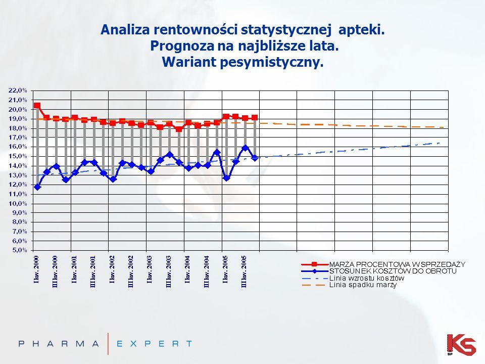 Analiza rentowności statystycznej apteki. Prognoza na najbliższe lata