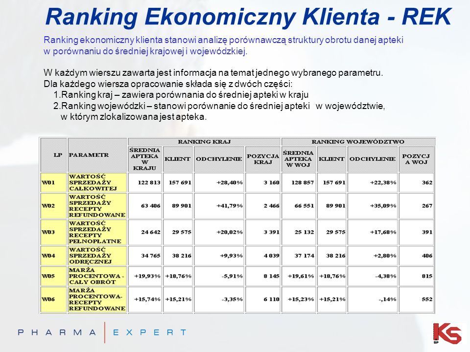 Ranking Ekonomiczny Klienta - REK